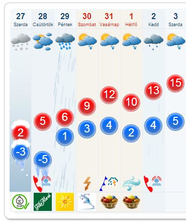 idokep_hu_forecast